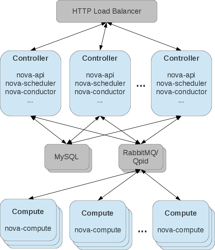 Deployment Considerations for nova-conductor Service in OpenStack