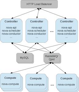 nova-complex