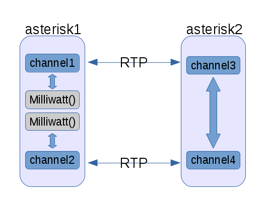 Bridging Asterisk RTP streams with OVS | Russell Bryant