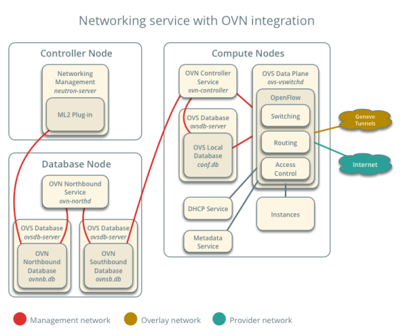 neutron-ovn-architecture